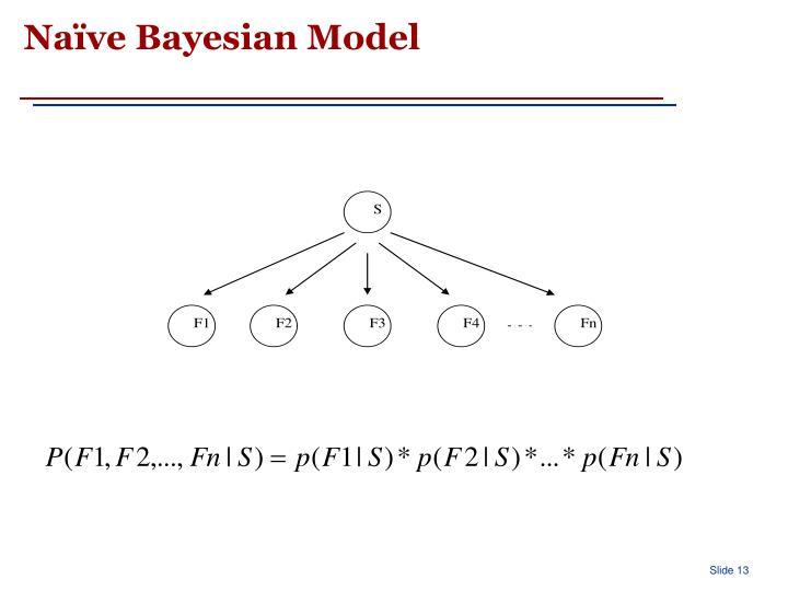 Naïve Bayesian Model
