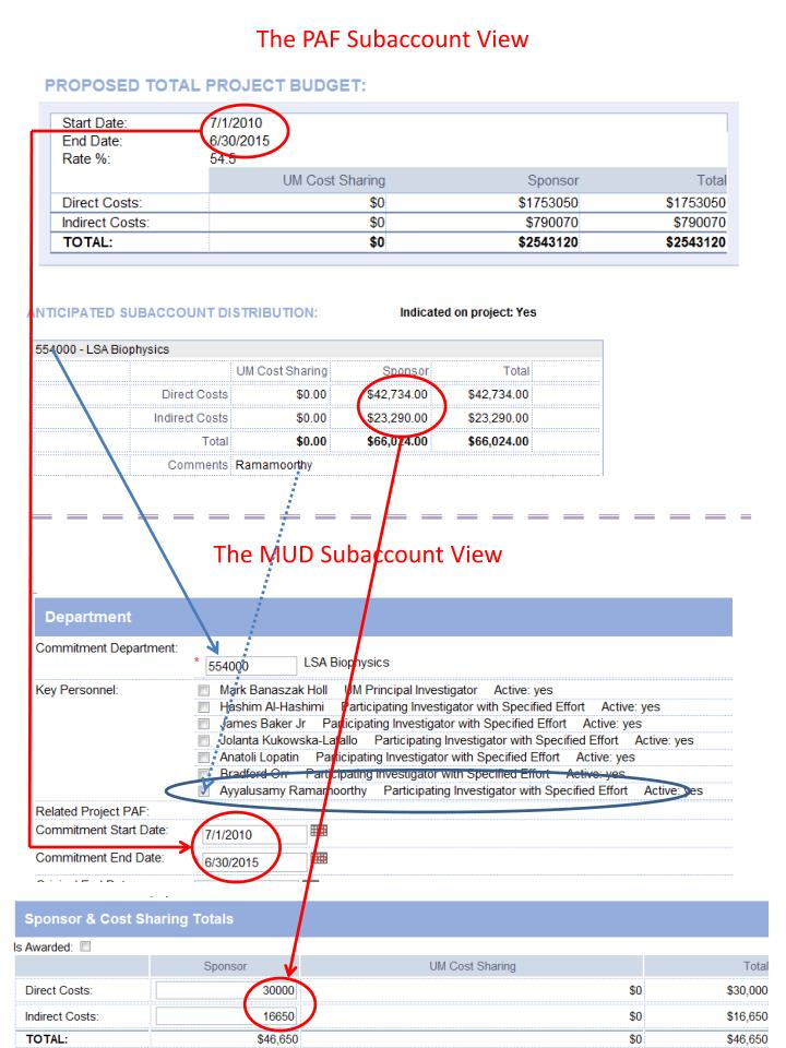The PAF Subaccount View