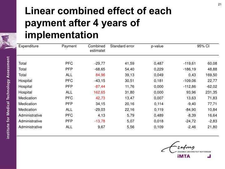 Linear combined effect of each payment after 4 years of implementation