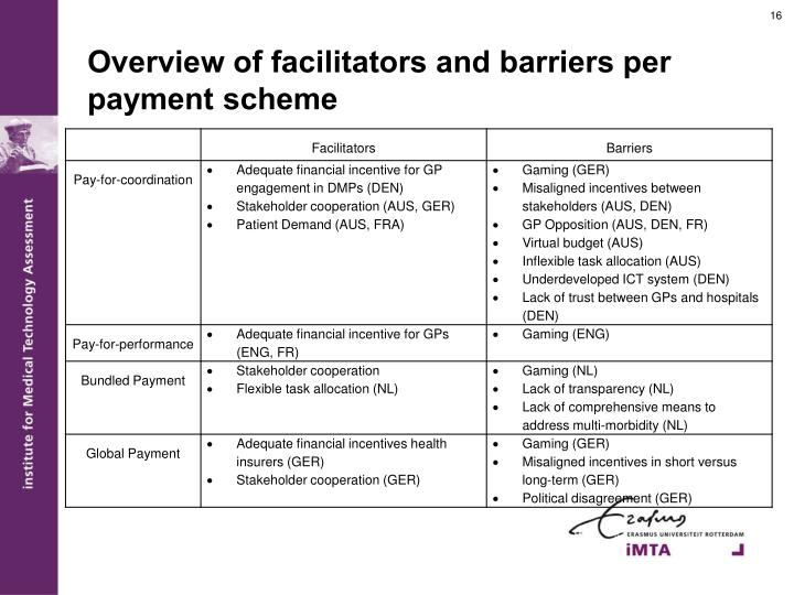 Overview of facilitators and barriers per payment scheme