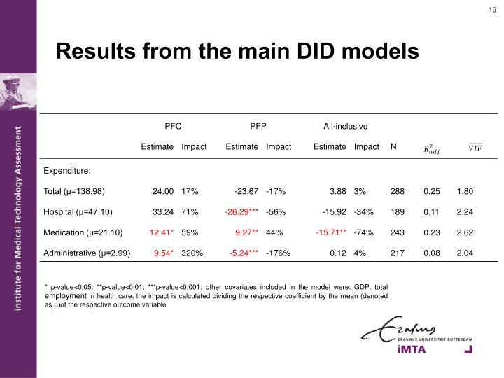 Results from the main DID models