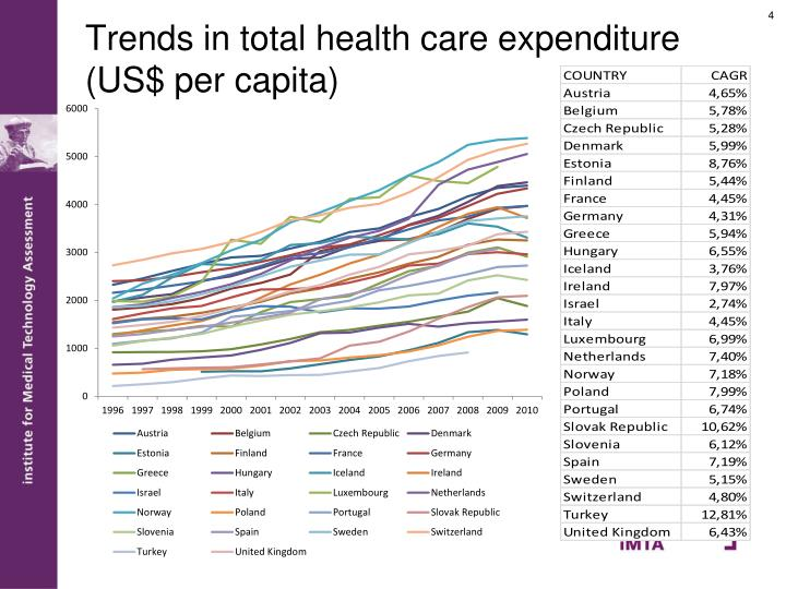 Trends in total health care expenditure (US