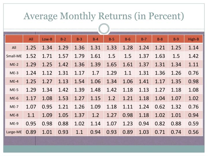 Average Monthly Returns (in Percent)