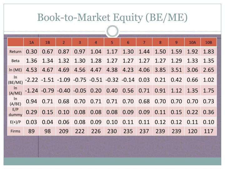 Book-to-Market Equity (BE/ME)