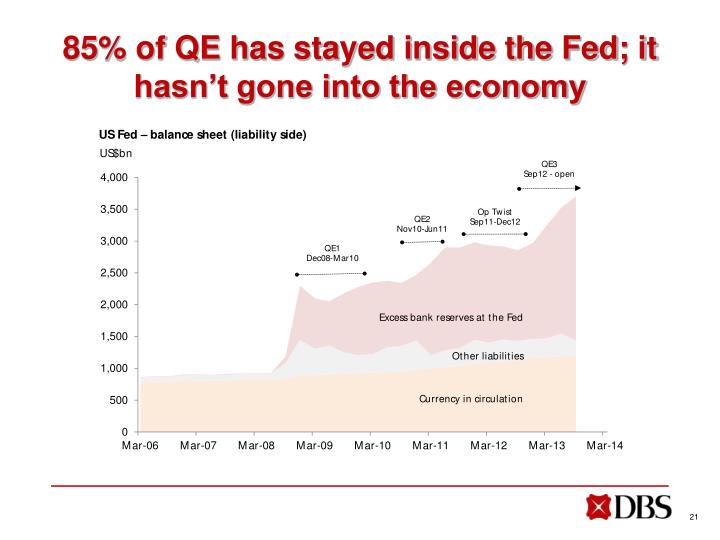 85% of QE has stayed inside the Fed; it hasn't gone into the economy