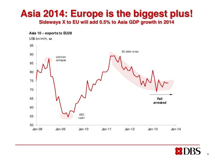 Asia 2014: Europe is the biggest plus!