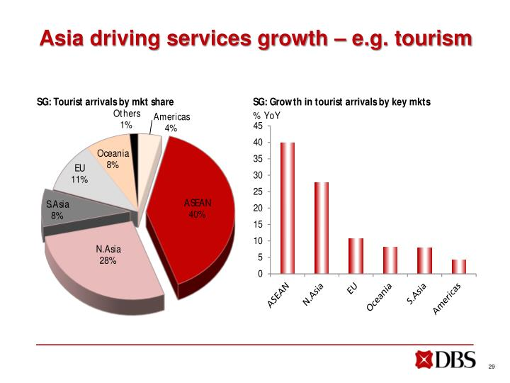 Asia driving services growth