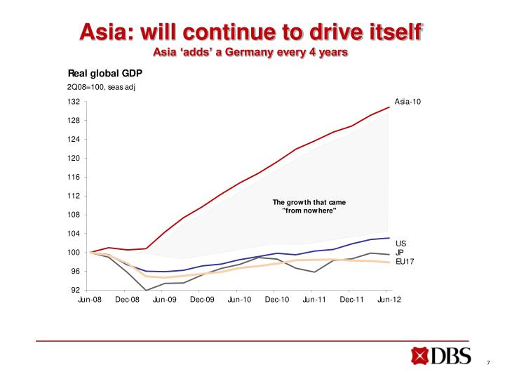 Asia: will continue to drive itself