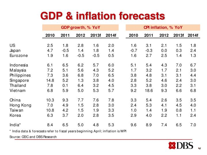 GDP & inflation forecasts