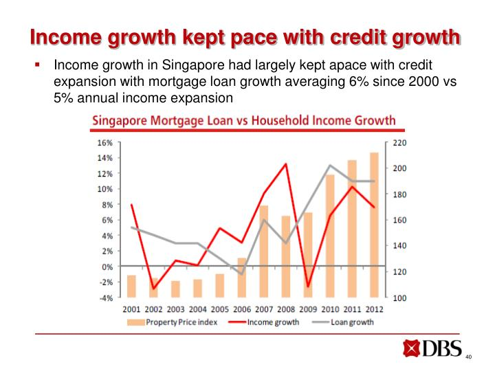 Income growth kept pace with credit growth