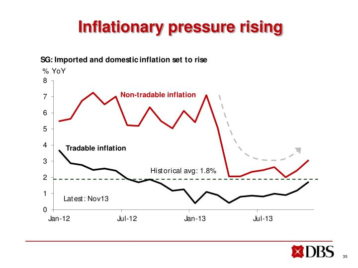 Inflationary pressure rising