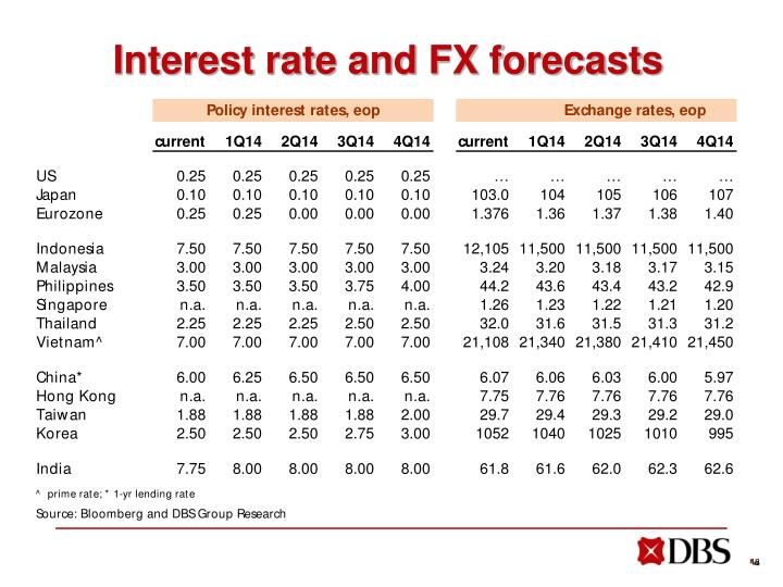Interest rate and FX forecasts