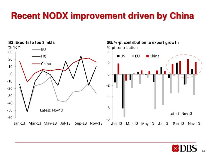 Recent NODX improvement driven by China