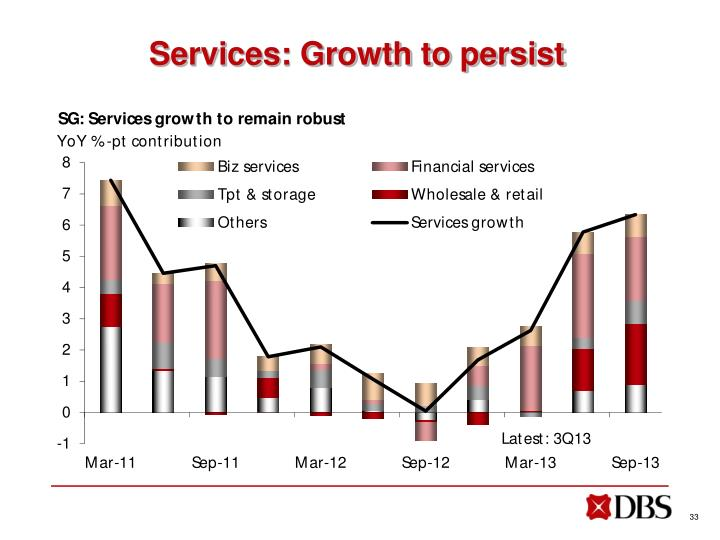 Services: Growth to persist