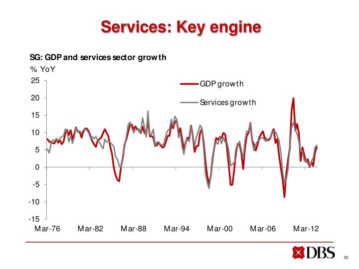 Services: Key engine