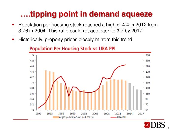 ….tipping point in demand squeeze