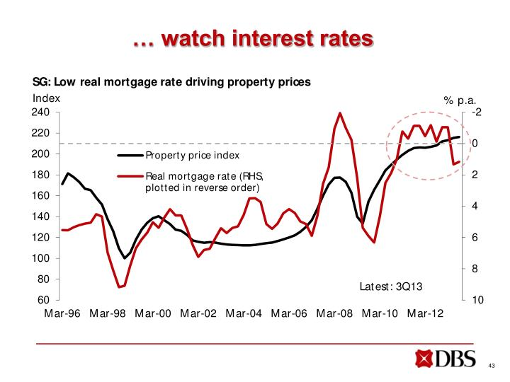 … watch interest rates