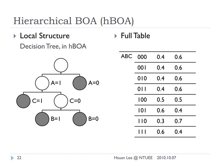 Hierarchical BOA (
