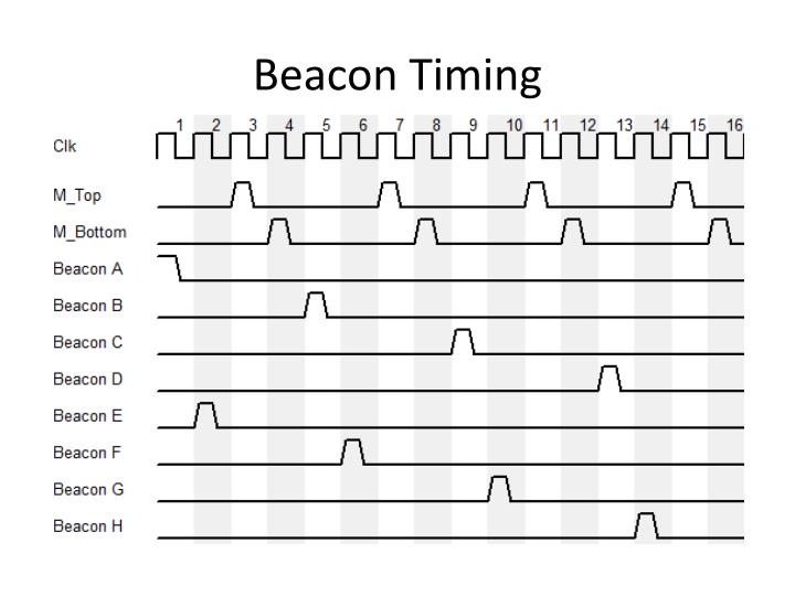 Beacon Timing