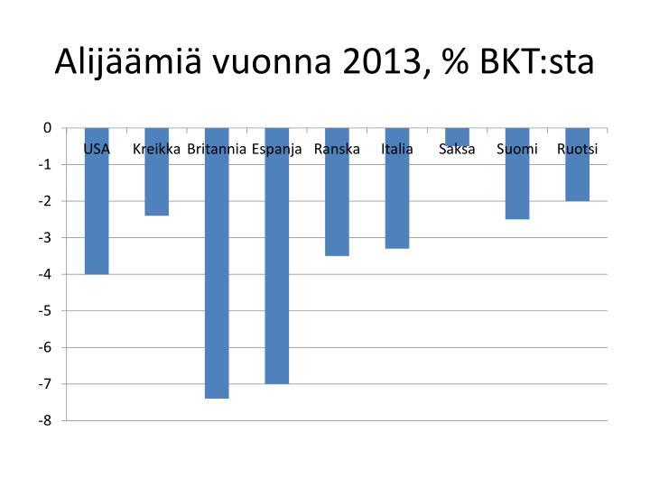 Alijäämiä vuonna 2013, %