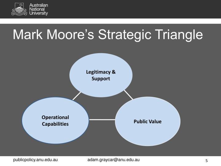 Mark Moore's Strategic Triangle