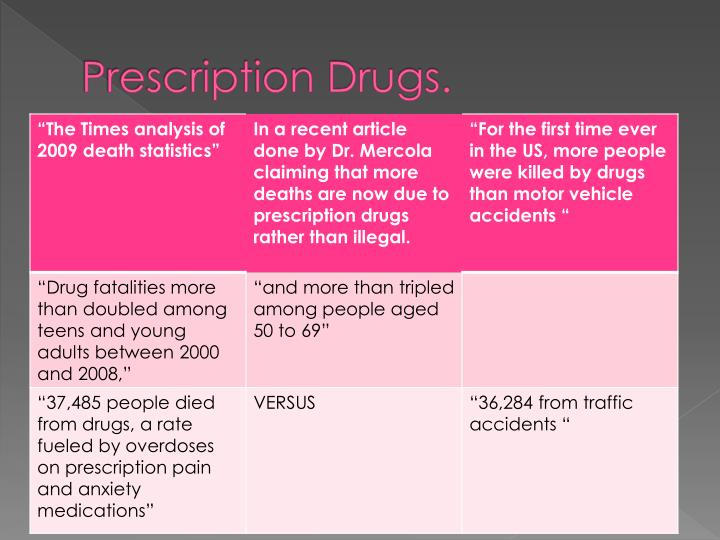 Prescription Drugs.