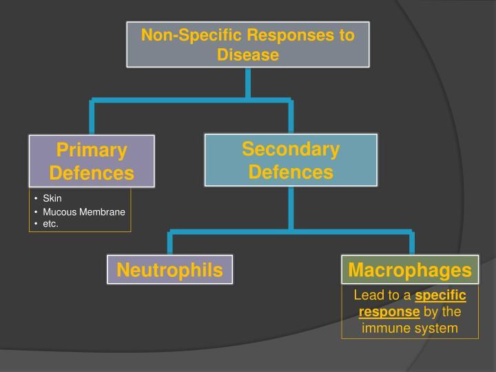 Non-Specific Responses to Disease