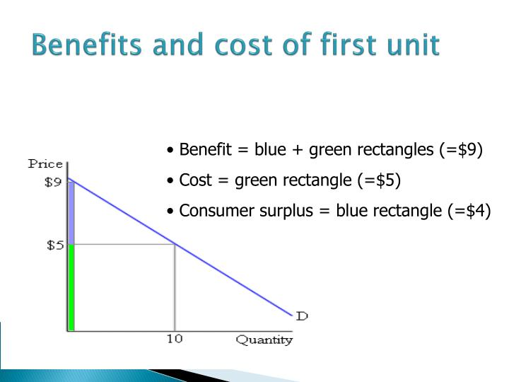 Benefits and cost of first unit