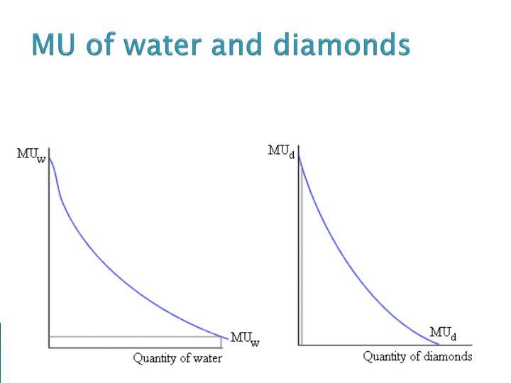 MU of water and diamonds