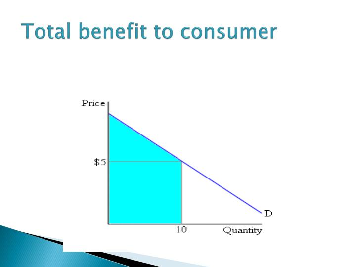 Total benefit to consumer
