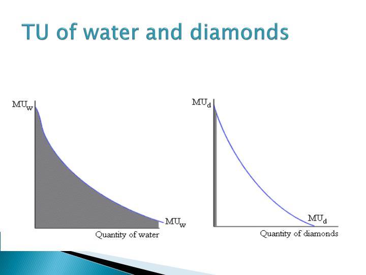 TU of water and diamonds
