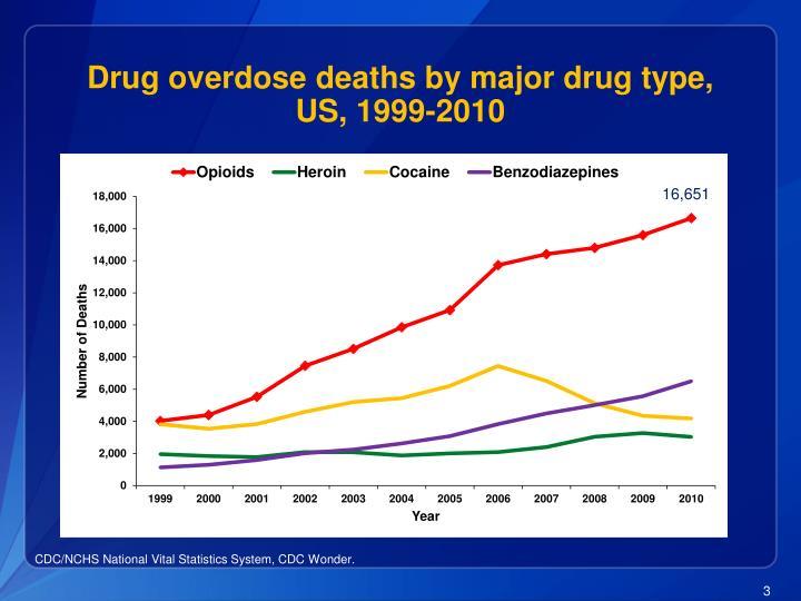 Drug overdose deaths by major drug type us 1999 2010