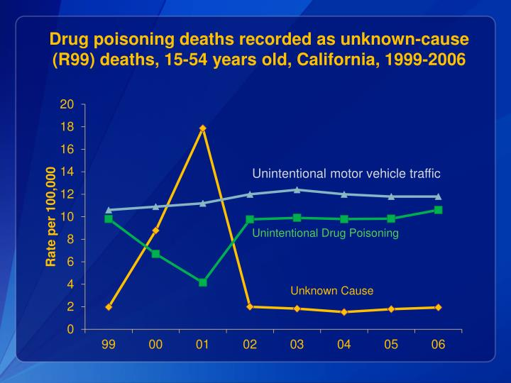 Drug poisoning deaths recorded as unknown-cause  (R99) deaths, 15-54 years old, California, 1999-2006
