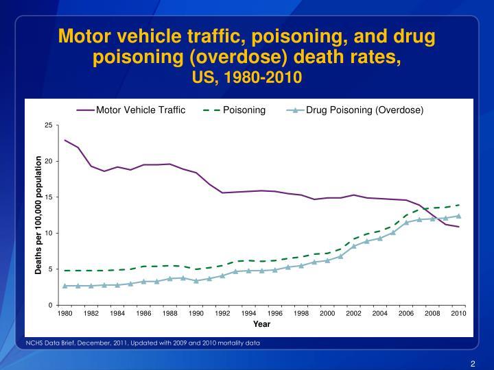 Motor vehicle traffic poisoning and drug poisoning overdose death rates us 1980 2010