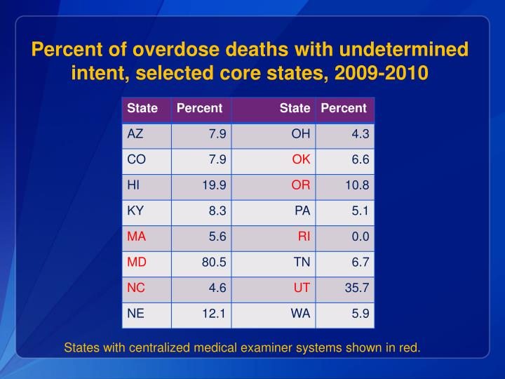 Percent of overdose deaths with undetermined intent, selected core states, 2009-2010