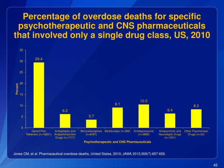 Percentage of overdose deaths for specific psychotherapeutic and CNS pharmaceuticals that involved only a single drug class, US, 2010
