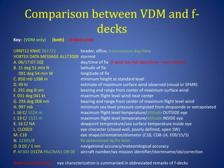 Comparison between VDM and f-decks
