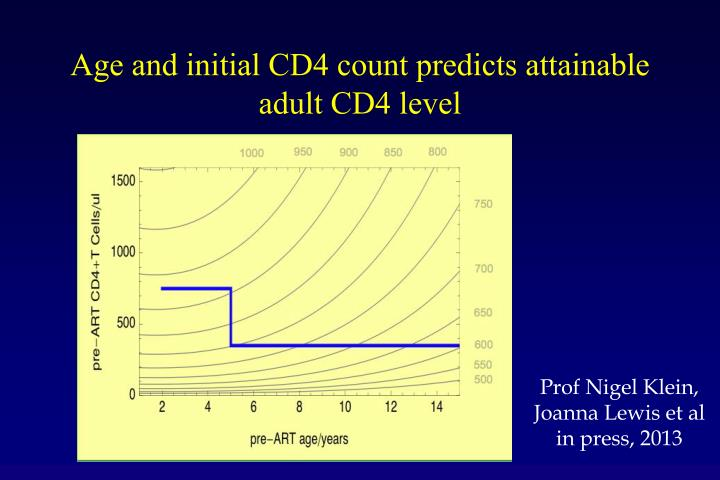 Age and initial CD4 count predicts attainable adult CD4 level
