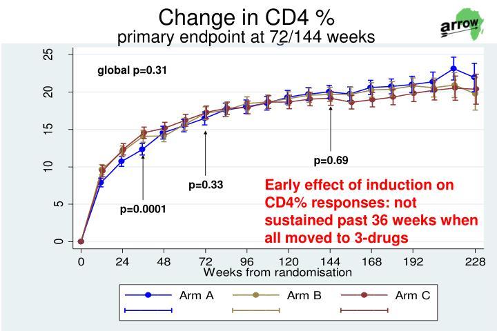 Change in CD4 %