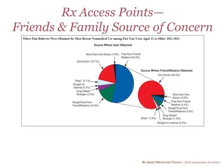Rx Access Points—