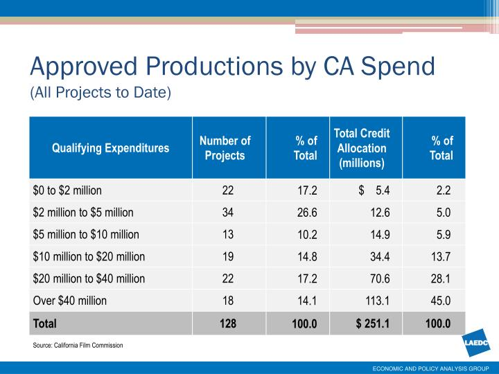 Approved Productions by CA Spend