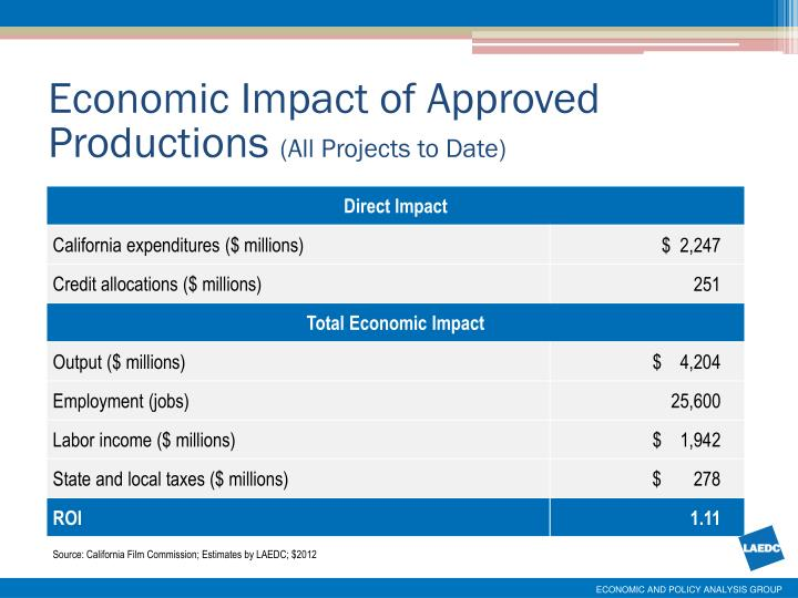 Economic Impact of Approved Productions