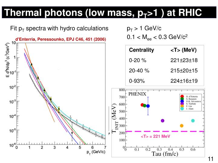 Thermal photons (low mass,