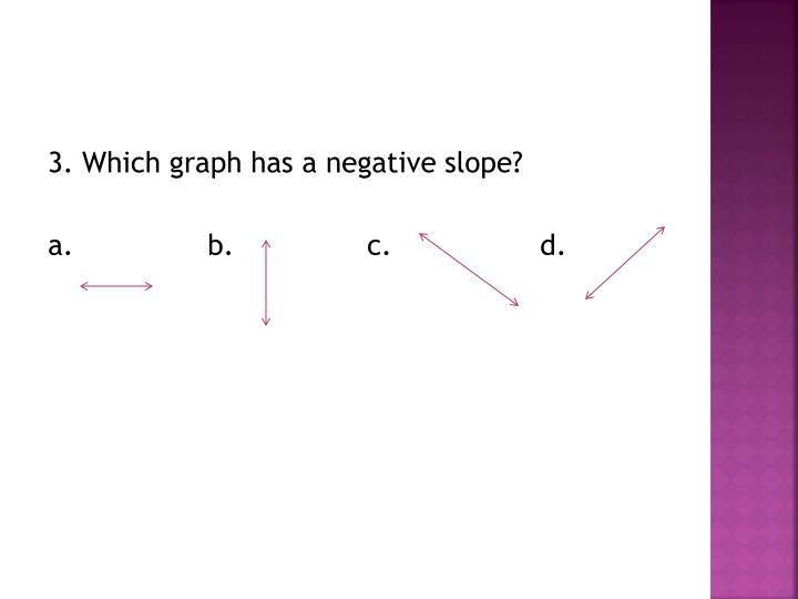 3. Which graph has a negative slope?