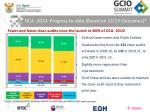 oca 2014 progress to date based on 12 13 outcomes
