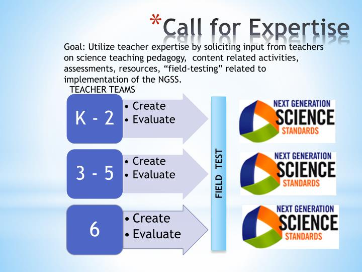 """Goal: Utilize teacher expertise by soliciting input from teachers on science teaching pedagogy,  content related activities, assessments, resources, """"field-testing"""" related to implementation of the NGSS."""