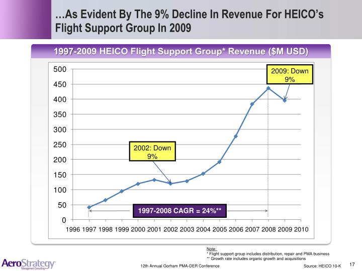 …As Evident By The 9% Decline In Revenue For