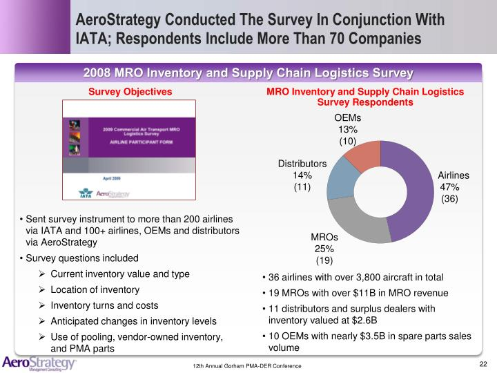 AeroStrategy Conducted The Survey In Conjunction With IATA; Respondents Include More Than 70 Companies