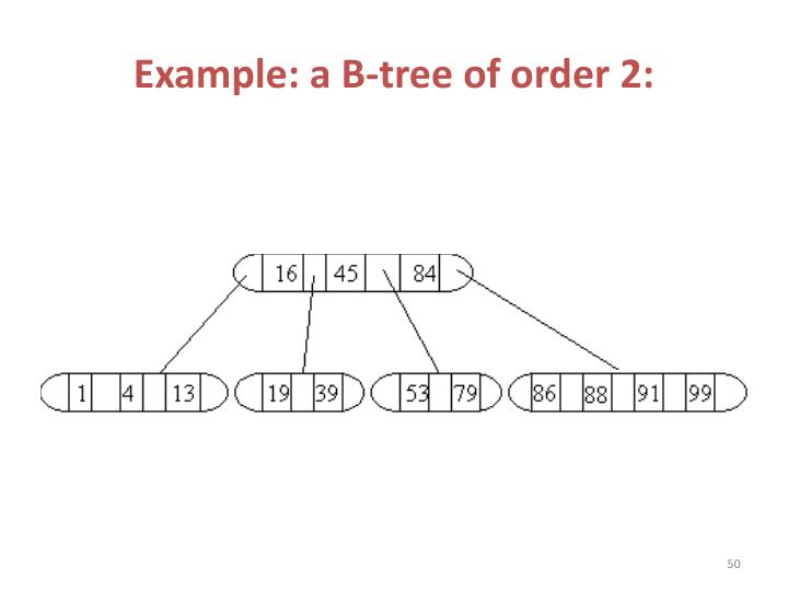 Example: a B-tree of order 2:
