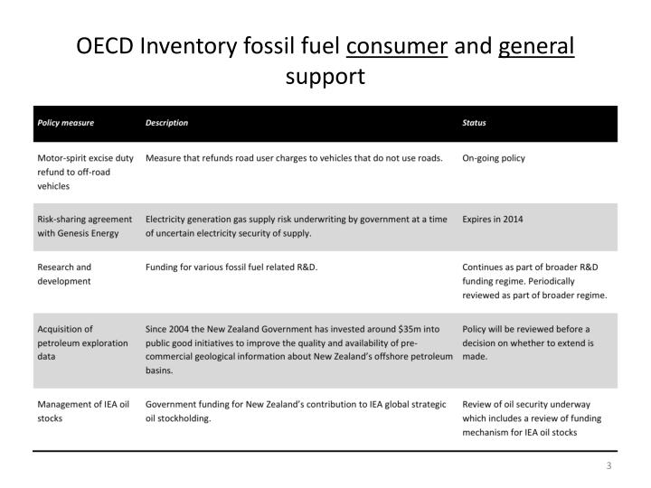 Oecd inventory fossil fuel consumer and general support